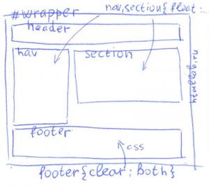 обтекание в HTML и CSS - блочный сайт