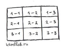 Bootstrap таблица