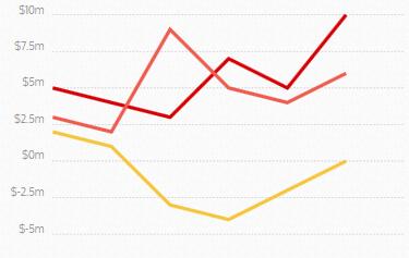 Линейный график в Chartist.js