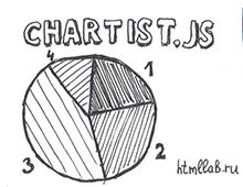 Chartist.js - простые отзывчивые графики
