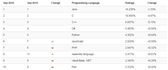 TIOBE Index - рейтинг популярности языков программирования
