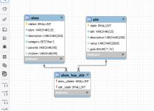 Проектирование базы данных HTML-элементов